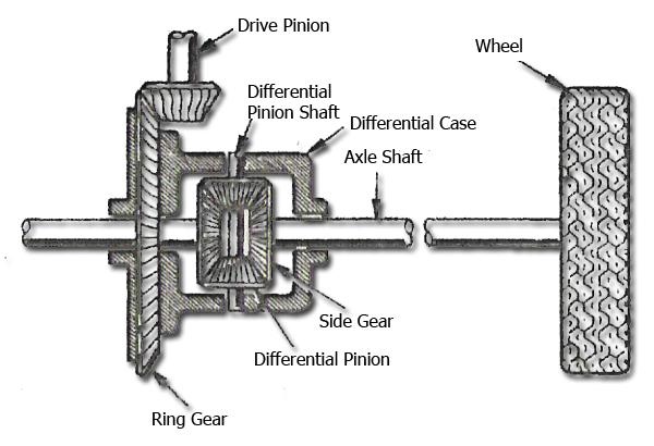 Poros Gardan Otomotif Mobil Sepeda Motor