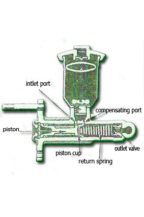 Bila pedal rem ditekan, batang piston akan mengatasi tekanan