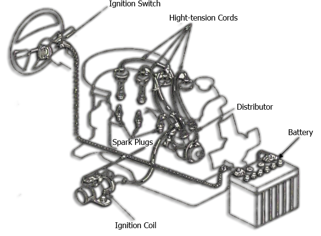 memperlihatkan konstruksi sistem pengapian yang menggunakan