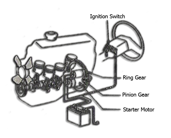 memperlihatkan mekanisme sistem starter sebuah mobil.